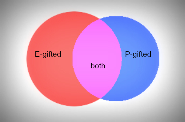 "Two circles overlapping in Venn diagram, one red with words""E-gifted"", one blue with words ""P-gifted"", overlapping region in purple with words ""both"